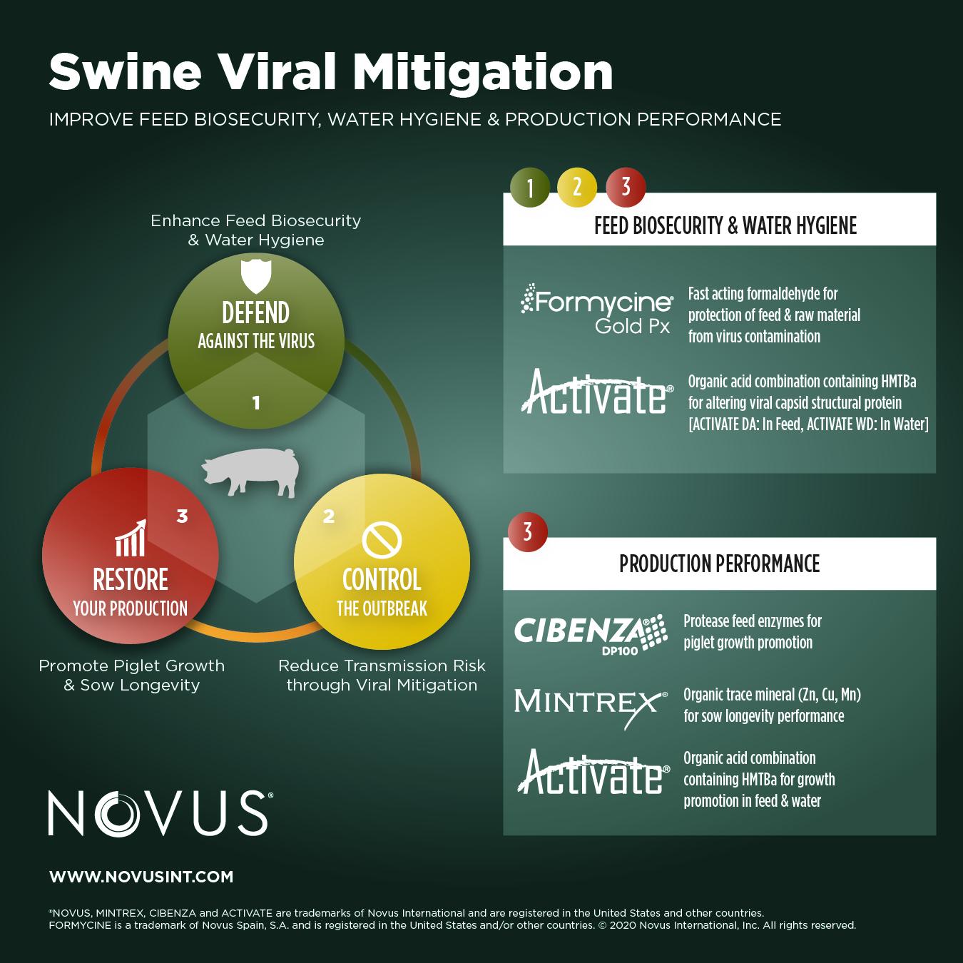 Swine Viral Mitigation